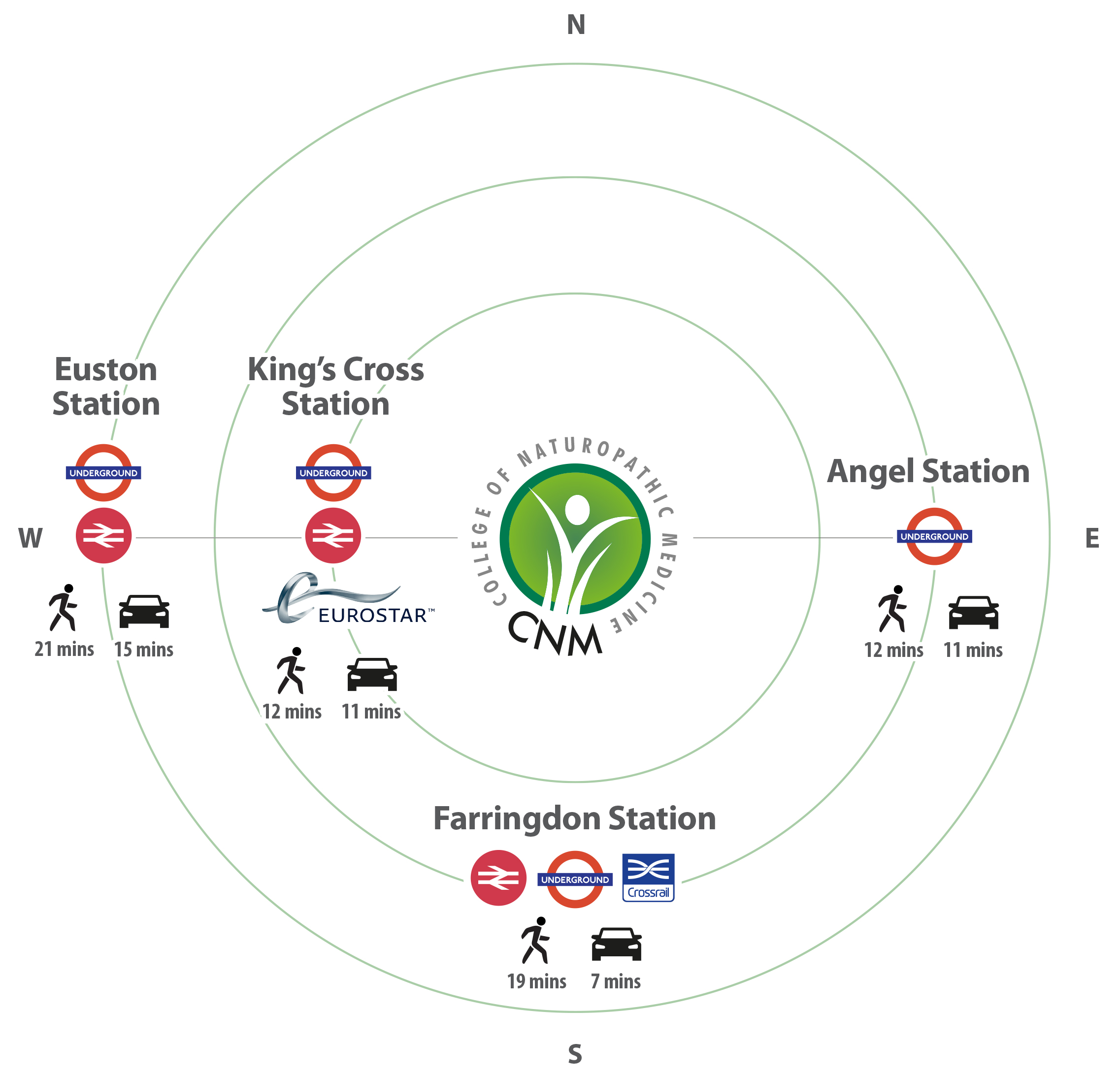 CNM Kings Cross Distances Map - CNM - nutrition courses, BAAB ...